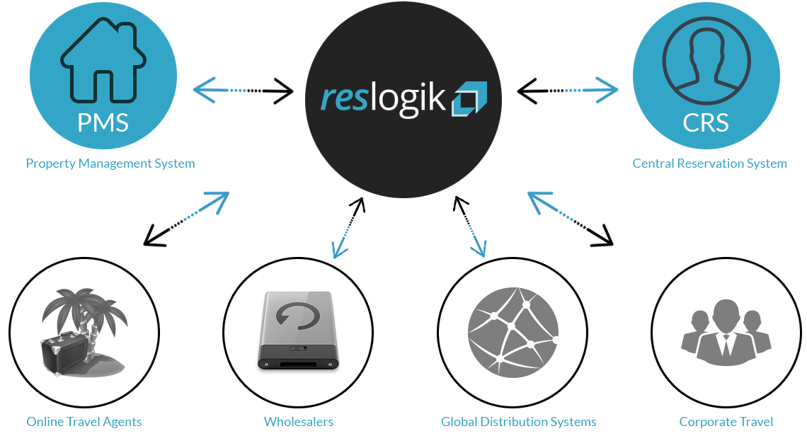 Reslogik Channel Manager